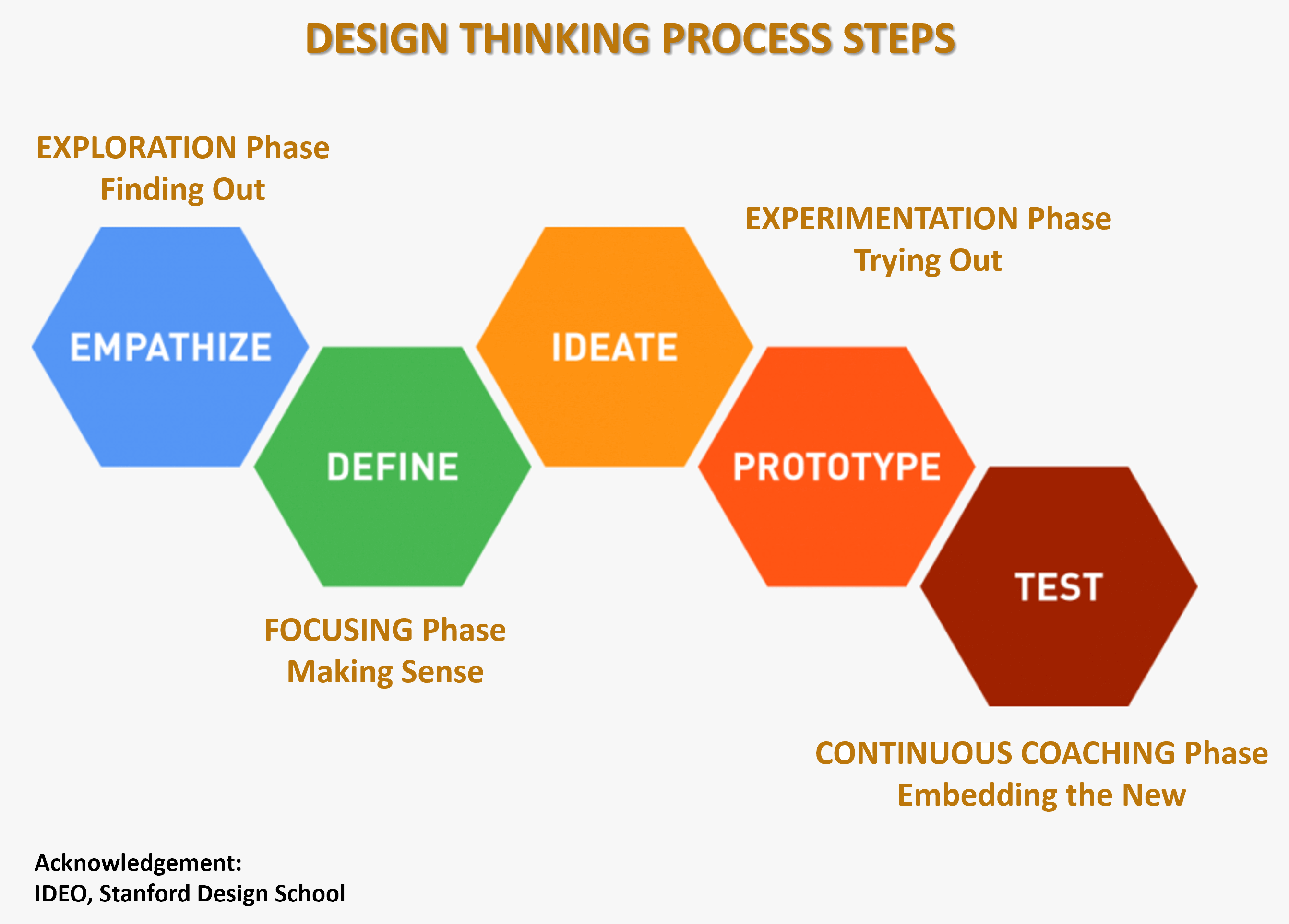stages-of-design-thinking-level-seven